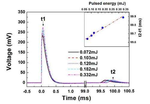 A new method to detect infrared energy using a nanoporous ZnO/n-Si photodetector