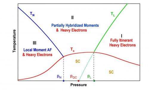 A phase diagram for heavy-electron superconductors