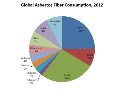 Asbestos: An ongoing challenge to global health