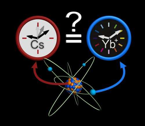 Atomic clocks prove the stability of the mass ratio of protons to electrons