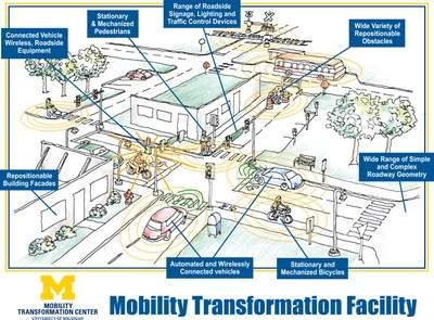Automated vehicle test facility to open this fall