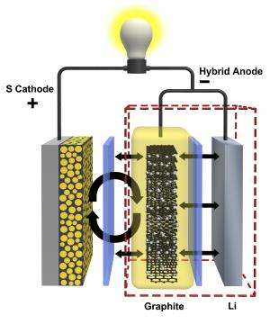Battery development may extend range of electric cars