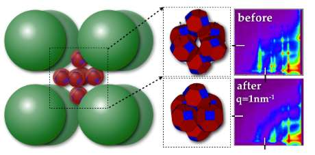 Billions of 'nanoreactors' inform materials design
