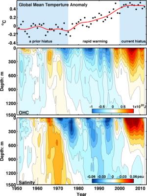 Cause of global warming hiatus found deep in the Atlantic Ocean