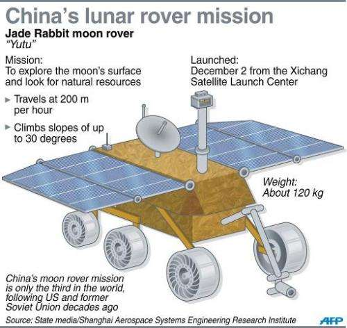China's lunar rover mission