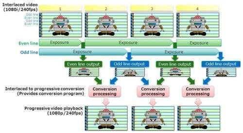 CMOS image sensor technology allows full HD video at 240 frames per second