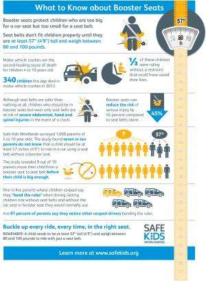 Nine in 10 Parents Move Children from Booster Seat to Seat Belt Too Soon