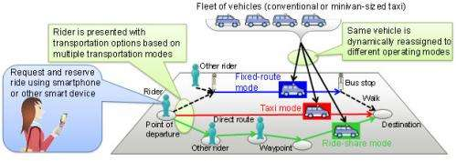 Creating a transport infrastructure that does not excessively rely on use of private cars