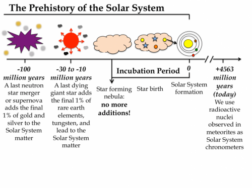 Dating the sun's prenatal history can help find life on other planets