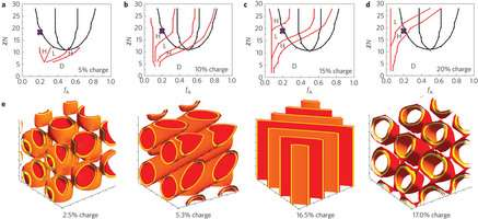 Designing ion 'highway systems' for batteries