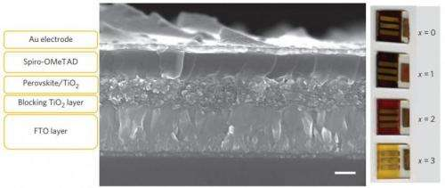 Environmentally friendly solar cell pushes forward the 'next big thing in photovoltaics'