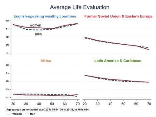 Does life satisfaction increase with age? Only in some places, new study finds