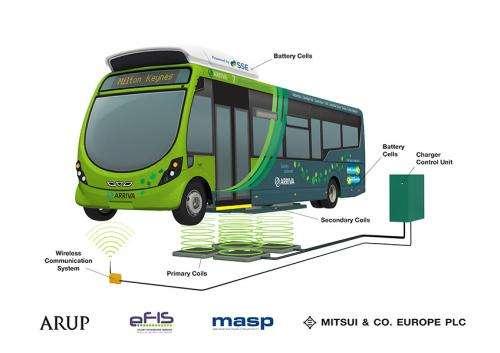 Electric buses set for UK runs in Milton Keynes