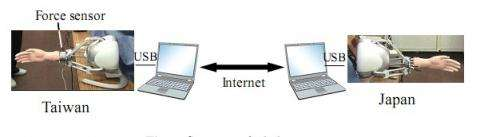 Electronic gadget for shaking hands over the Internet