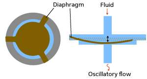 Enhancing the mixing of viscous fluids for chemical reactions