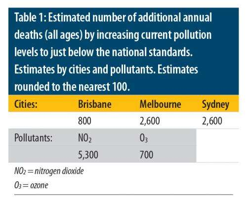 Expect 6,000 more Australian deaths if pollution rises to 'safe' threshold