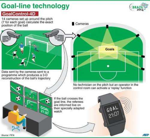 Explanation of the video-based goal-line technology to be used at the World Cup