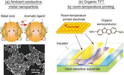 Formation of organic thin-film transistors through room-temperature printing