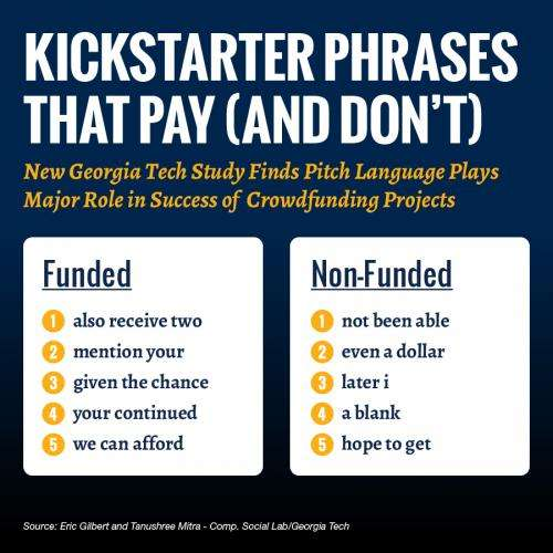 Georgia Tech researchers reveal phrases that pay on Kickstarter
