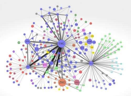 global language network