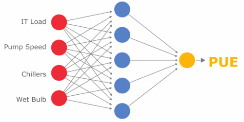 Google uses machine learning at data centers in efficiency drive