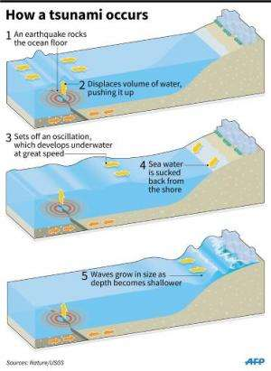 Graphic on how a tsunami works