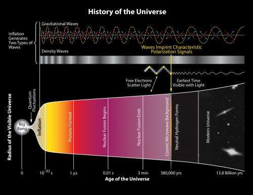 First direct evidence of cosmic inflation (Update)