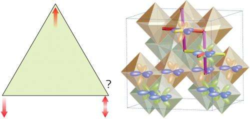 How 'frustrated' magnets escape magnetic deadlock at low temperatures