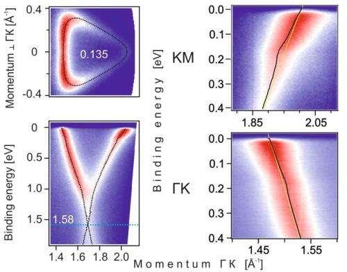 How to make the wonder material graphene superconducting