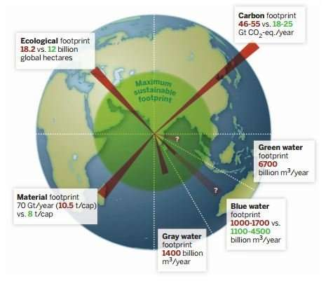 Humanity's overall environmental footprint is not sustainable
