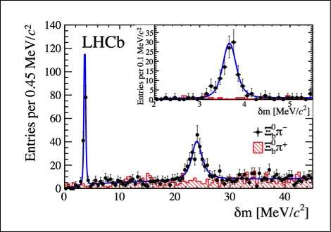 LHCb experiment observes two new baryon particles never seen before