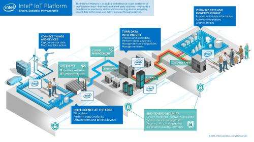 Intel has end-to-end reference model for IoT
