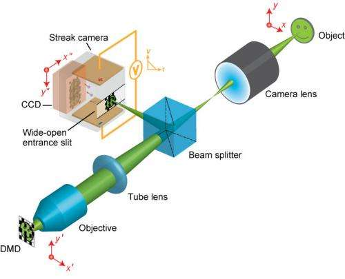 World's fastest 2-D camera may enable new scientific discoveries