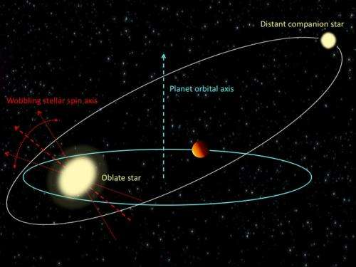 'Hot Jupiters' provoke their own host suns to wobble