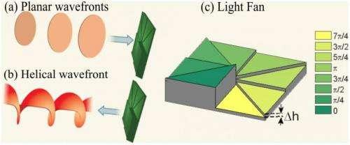 light fan