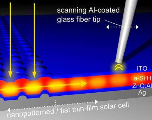 Light propagation in solar cells made visible