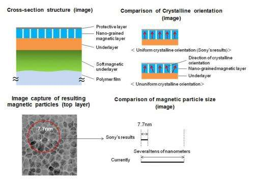 Magnetic tape technology with the world's highest areal recording density