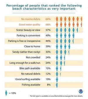 NOAA economic study shows marine debris costs California residents millions of dollars