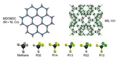Molecular mesh catches a chill: Scientists show how material could cool buildings