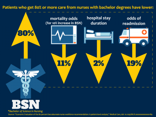 Mortality rates lower for patients cared for by nurses with bachelor's degrees
