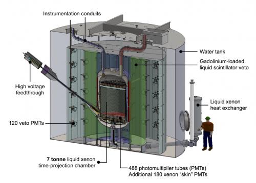 Next-generation dark matter experiments get the green light