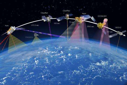 OCO-2 takes the A-Train to study Earth's atmosphere
