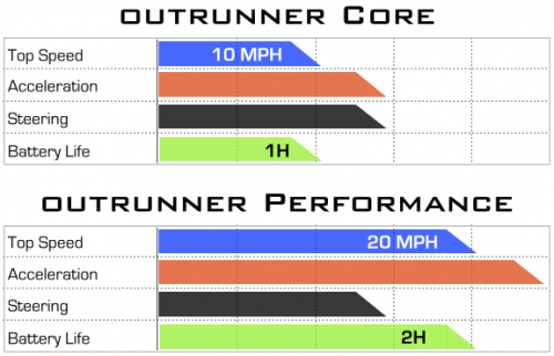 OutRunner robot steered to fast track with Kickstarter