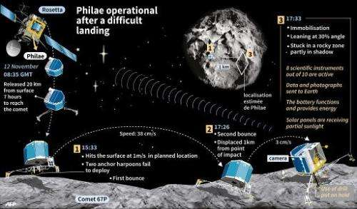 Philae operational after a difficult landing