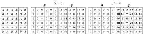 Spatial order increases cooperation in quantum prisoner's dilemma game