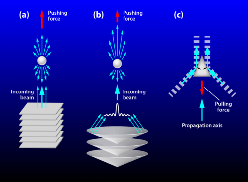 Researchers build acoustic tractor beam