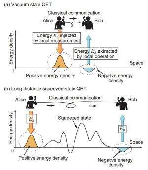 New theory suggests way to teleport energy long distances