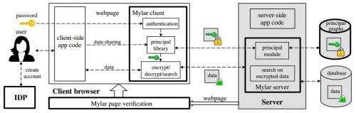 MIT researchers develop Mylar – a platform for building secure web applications