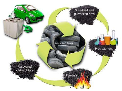 Rubber meets the road with new ORNL carbon, battery technologies