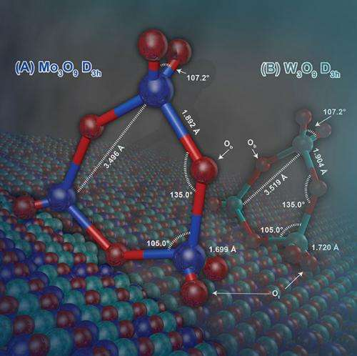 Scientists draw unified picture of alcohol's interactions with early transition metal oxide catalysts
